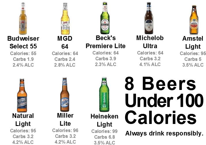 healthy beer guide