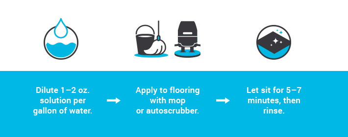 how to clean recycled rubber flooring