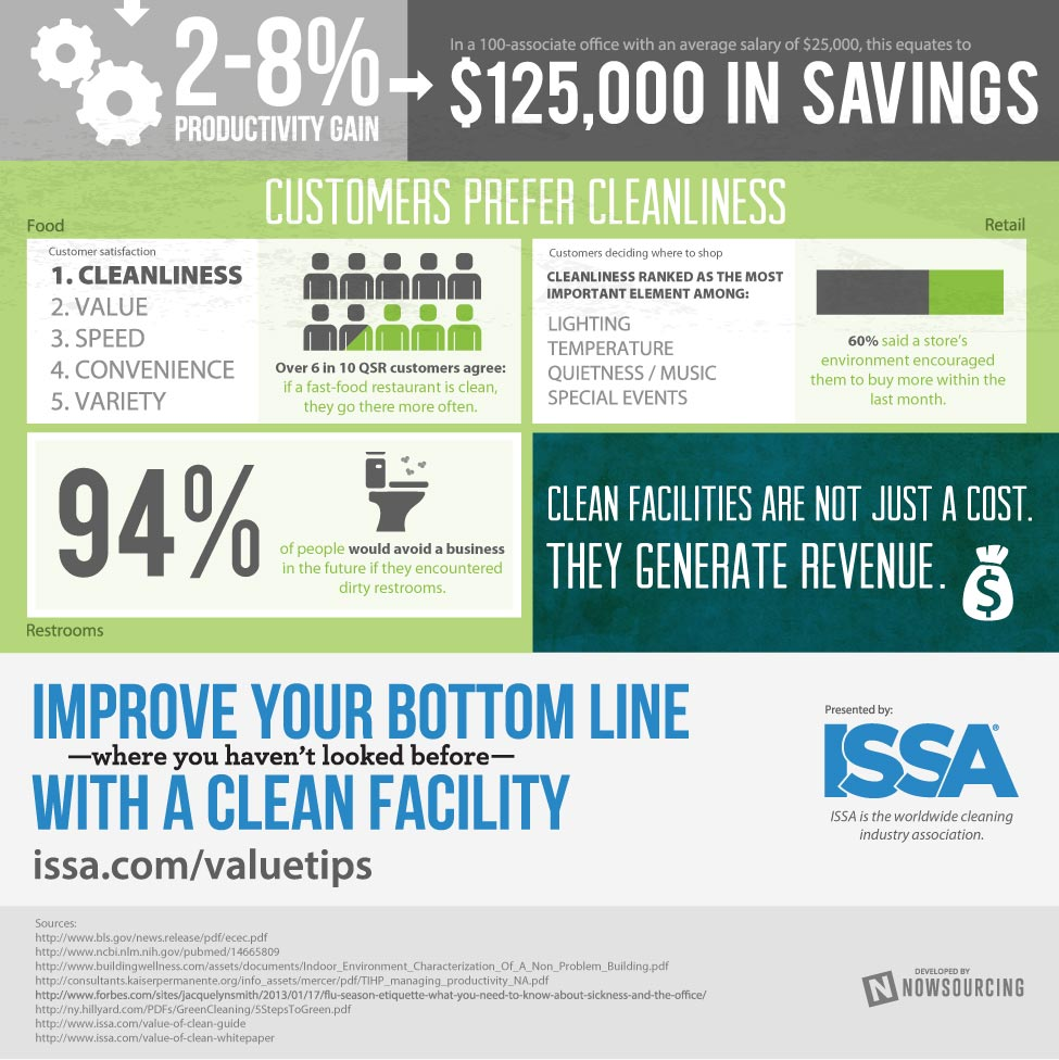 ISSA Value of Clean