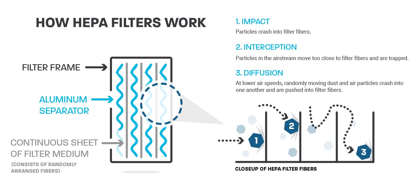 Graphic that shows how HEPA filters work